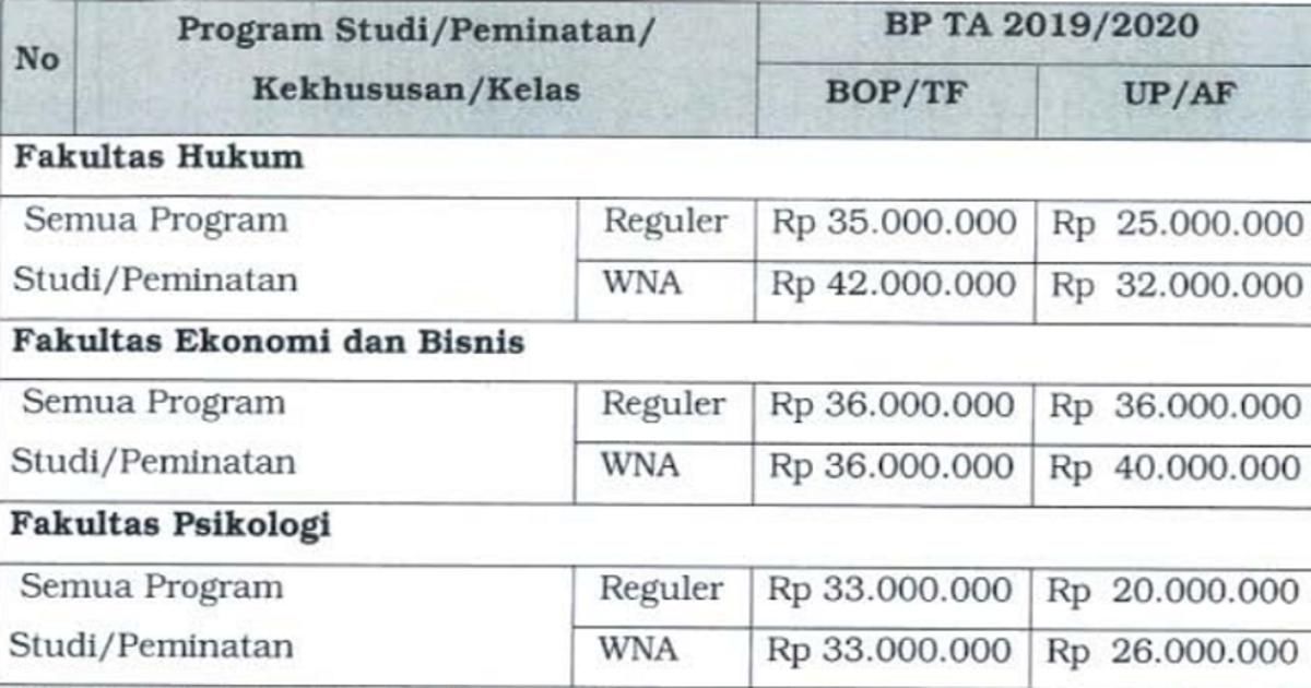 Biaya Kuliah Di Universitas Indonesia Cermati Com