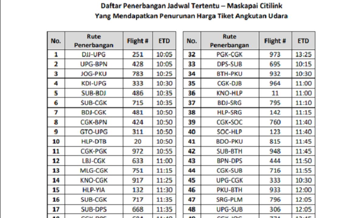 Katanya Harga Tiket Pesawat Sudah Murah Coba Cek Di Sini