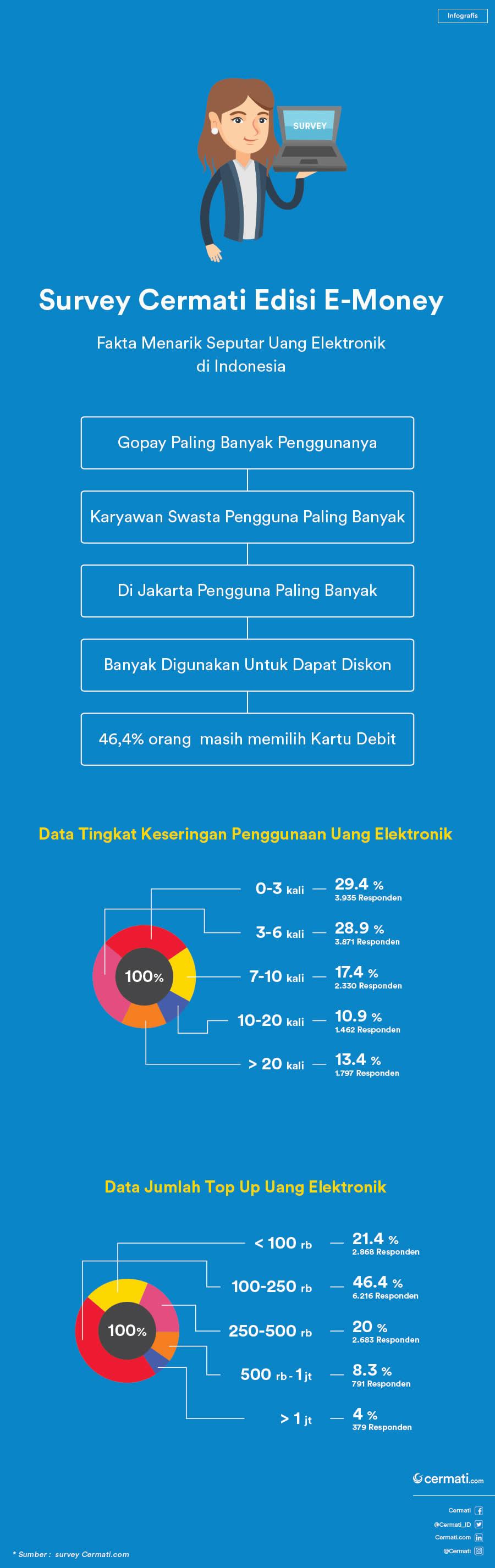 infografis e-money 2