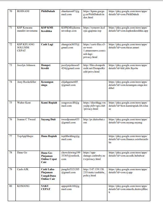 Daftar Baru Fintech P2p Ilegal Yang Ditutup Ojk Republika Online