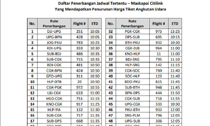 Benarkah Harga Tiket Pesawat Sudah Murah Republika Online