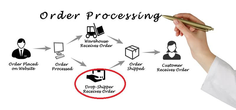 Drop Shipper
