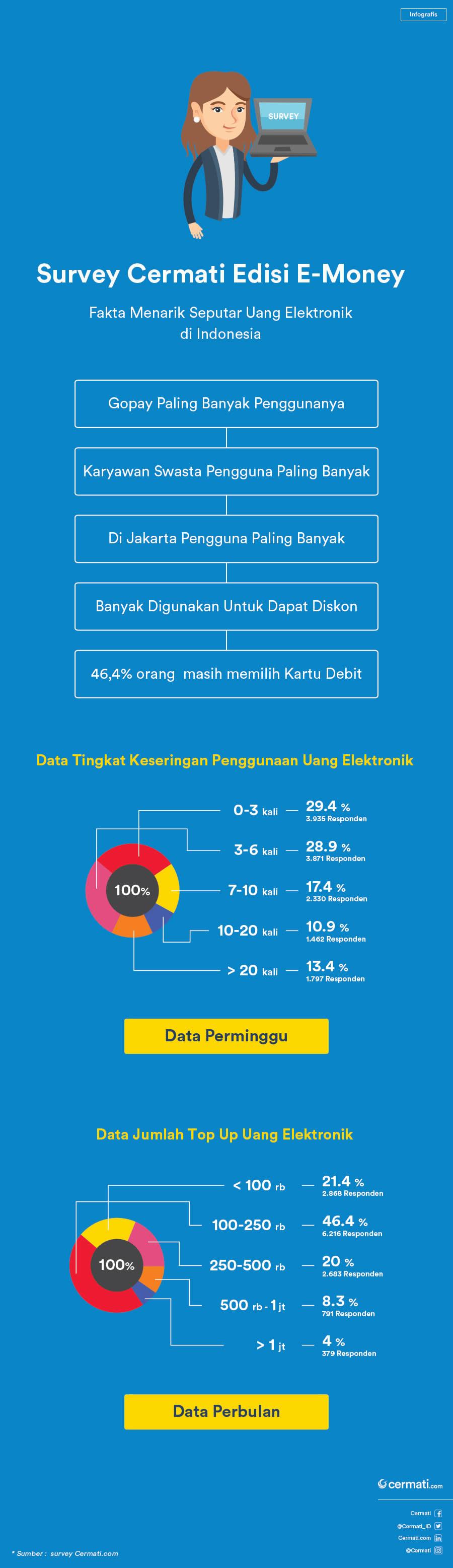 e-money banyak digunakan untuk biaya transportasi