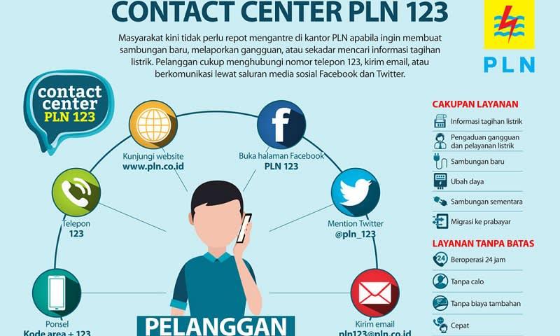 pln 123